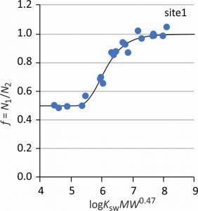 Sampling rate estimation from contaminant mass ratio plot