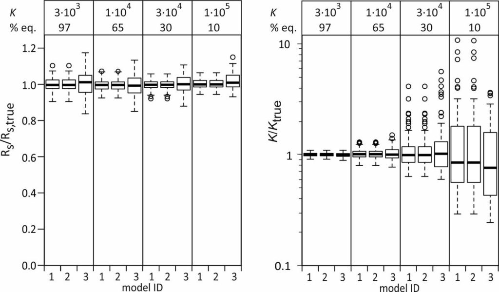 Passive sampling rate model fit. Ratio of estimated and true sampling rates and sorption coefficients