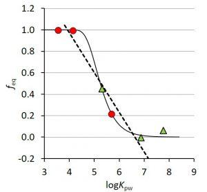 Support for passive sampler modeling