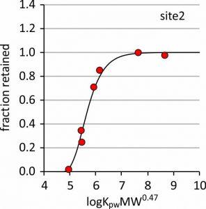 PRC dissipation curve
